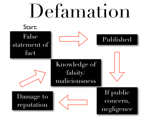 Defamation-elements